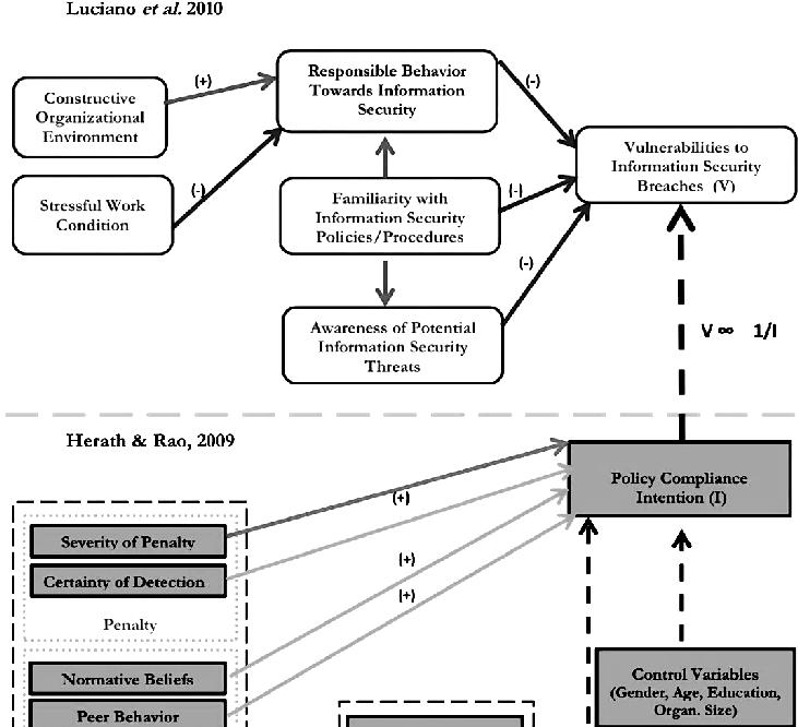 Figure 3: An integrated model for User's behavior in Information  System Security developed by integrating models proposed by Luchiano et al., 2010 and Herath and Rao 2009.